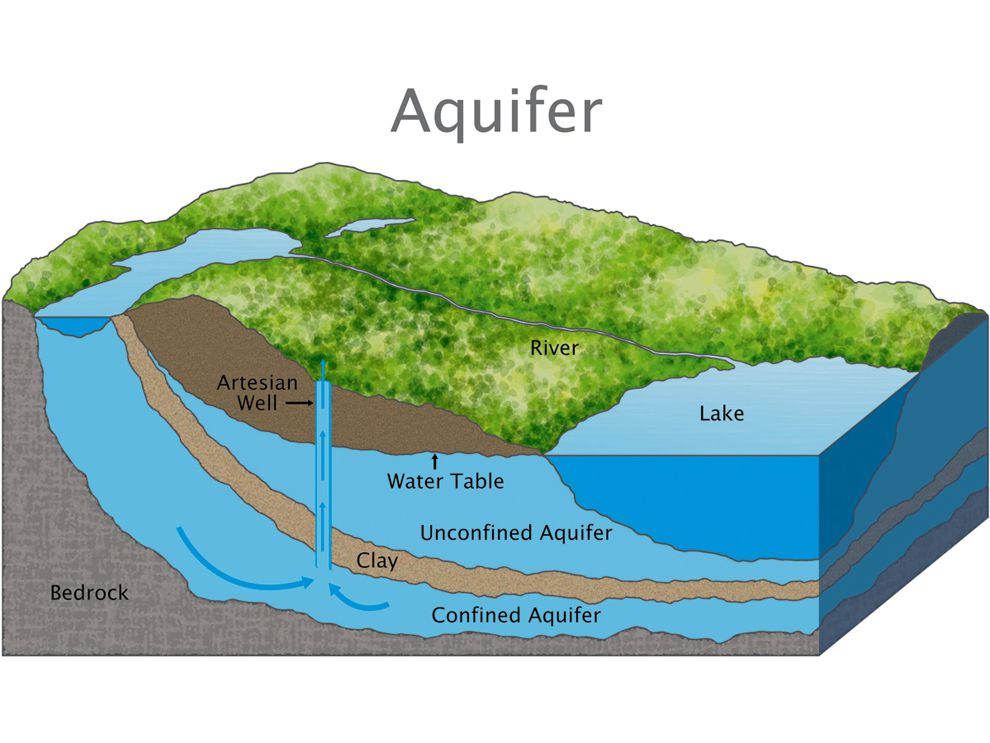 auquifer for water and wells