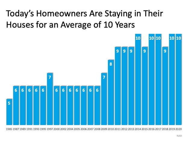 Todays Homeowners are staying in their homes for an average of 10 years