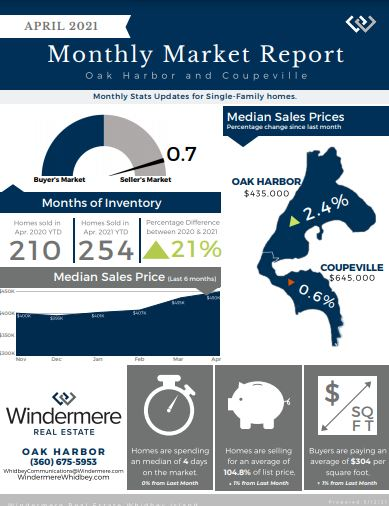 April Market Trends, Windermere, real Estate, Whidbey Island