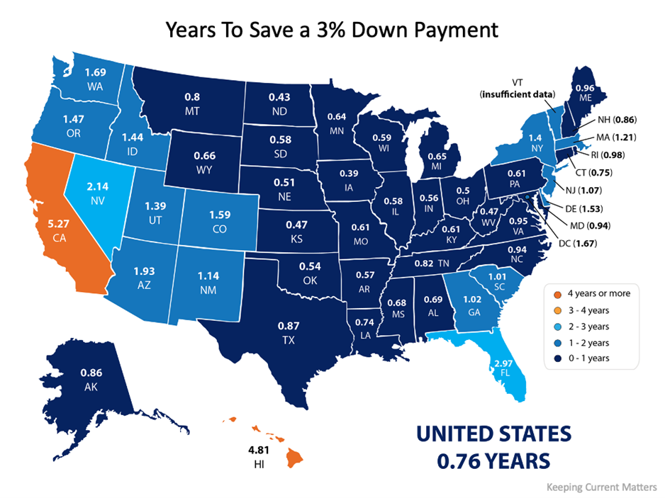 saving for a down payment, Buyer, Buy a home, Windermere
