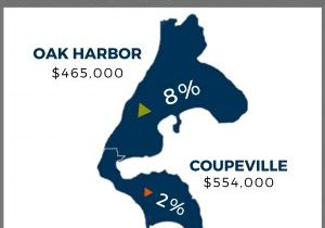 Mothly Stats, Windermere, real Estate, Whidbey island, oak harbor